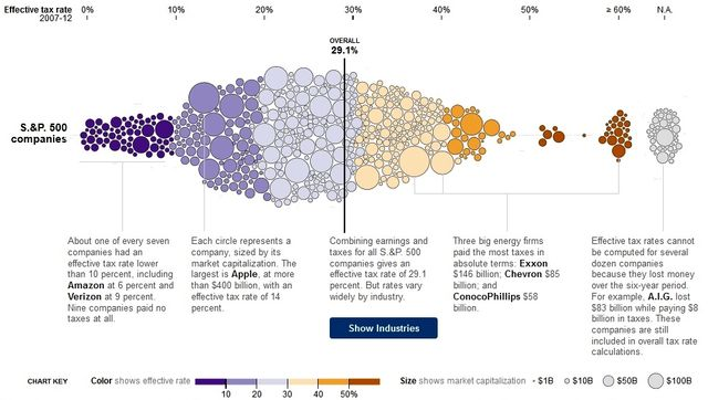 New York Times interactive look at corporate tax rates