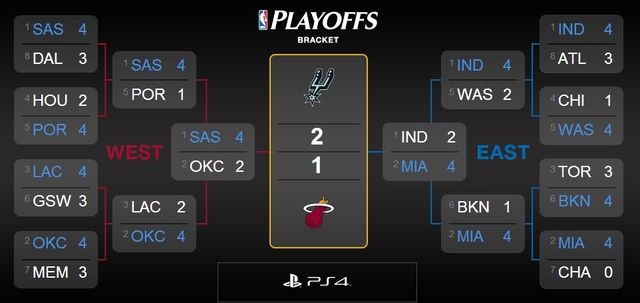 NBA Championship Series Spurs v Heat via NBA