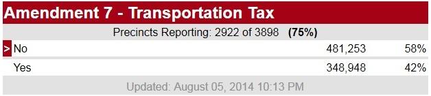 Transportation tax election results Aug 5 2014 via Fox2Now St Louis Missouri