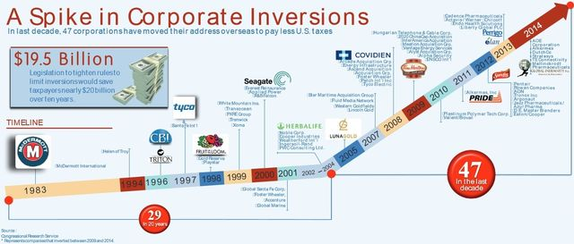 Corporate inversion spike_CRS data via House Ways and Means Democrats