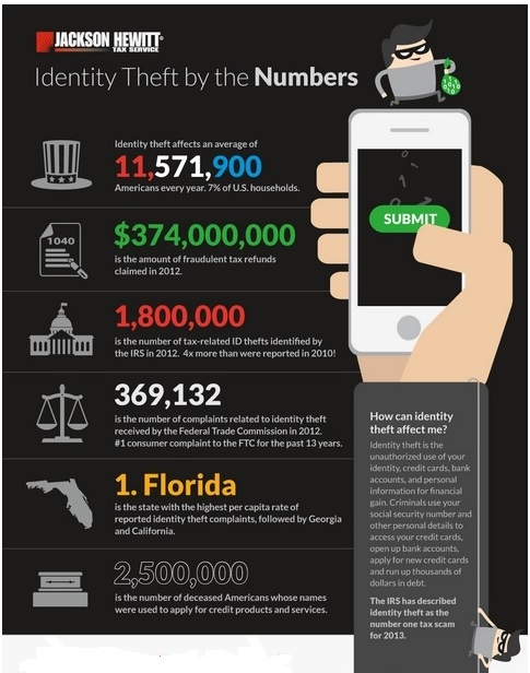 Tax Identity Theft infographic by Jackson Hewitt