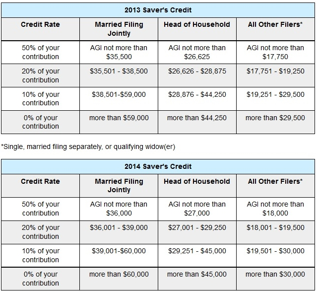 Retirement Savers Credit tables 2013 and 2014