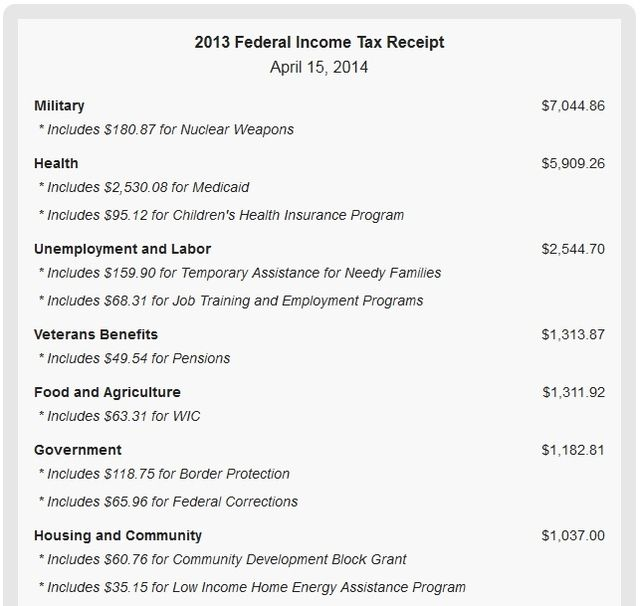 Federal tax receipt 26K example1 National Priorities dot Org
