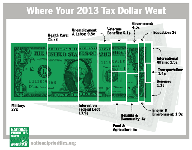 Where your taxes went courtesy National Priorities dot Org