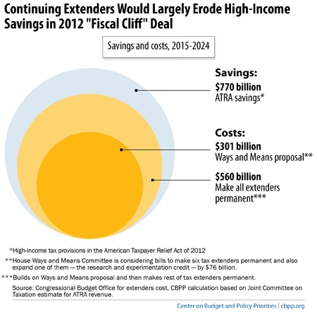 CBPP graphic 042814_ extenders erosion of fiscal cliff high income savings