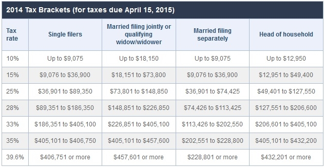 2014 income tax brackets and rates via Bankrate