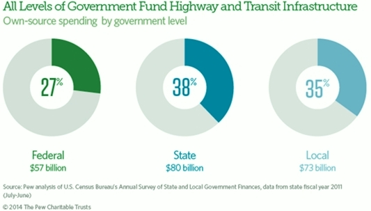 Highway-transit projects government funding sources via Pew Charitable Trusts; Missouri sales tax vote