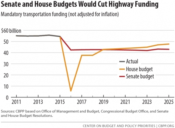 FY2016 budget cuts to highway funding_CBPP graph