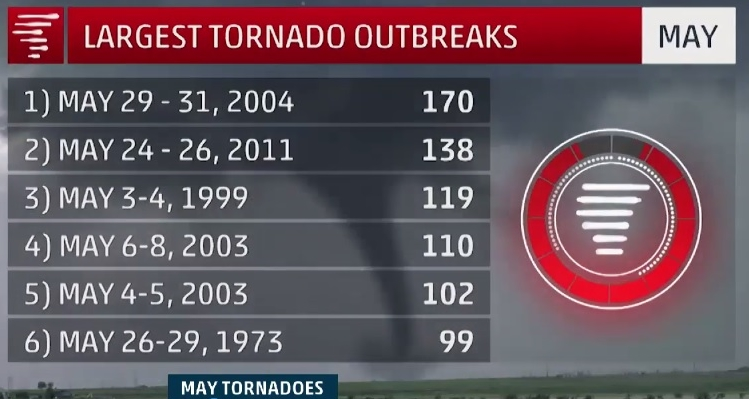 Largest May tornado outbreaks__Weather Channel 050116