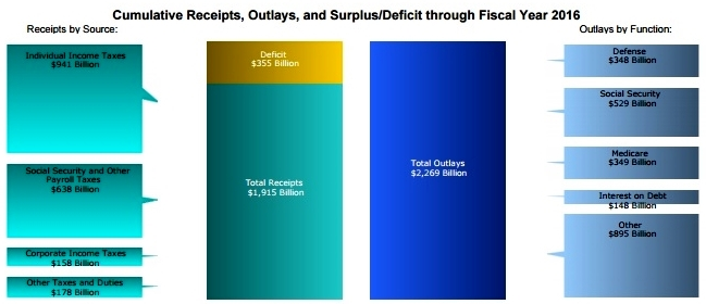 April 2016 Treasury report graphics_receipts and outlays FY2016