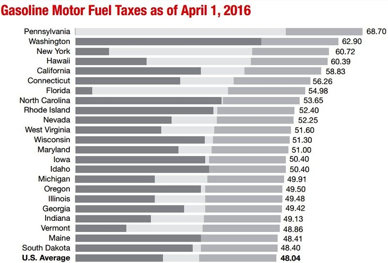 23 states with gas taxes-fees above 2016 national average_API graph