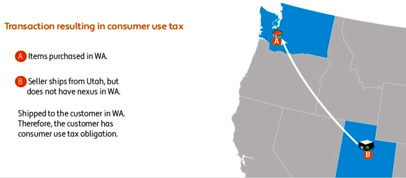 When a use tax is levied_Avalara graphic example