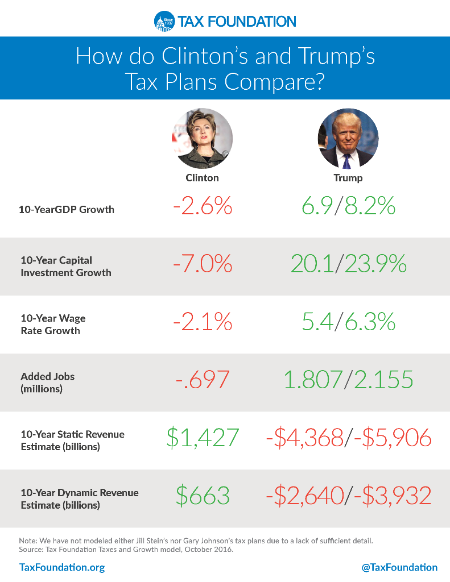 Clinton-Trump tax plan comparison_Tax Foundation