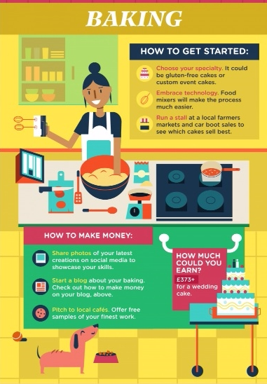 Baking_hobby money maker vias DailyInfographic-Sharla Kew