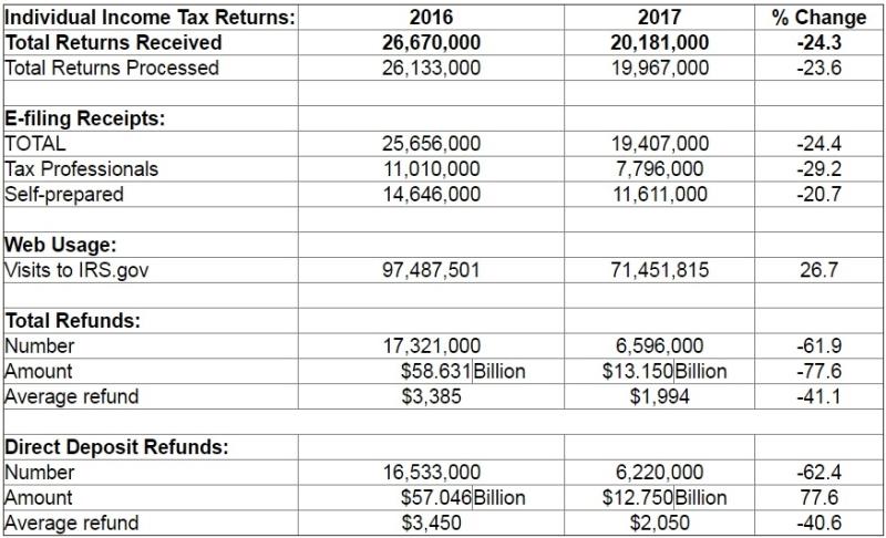 Tax season statistics week ending February 3 2017