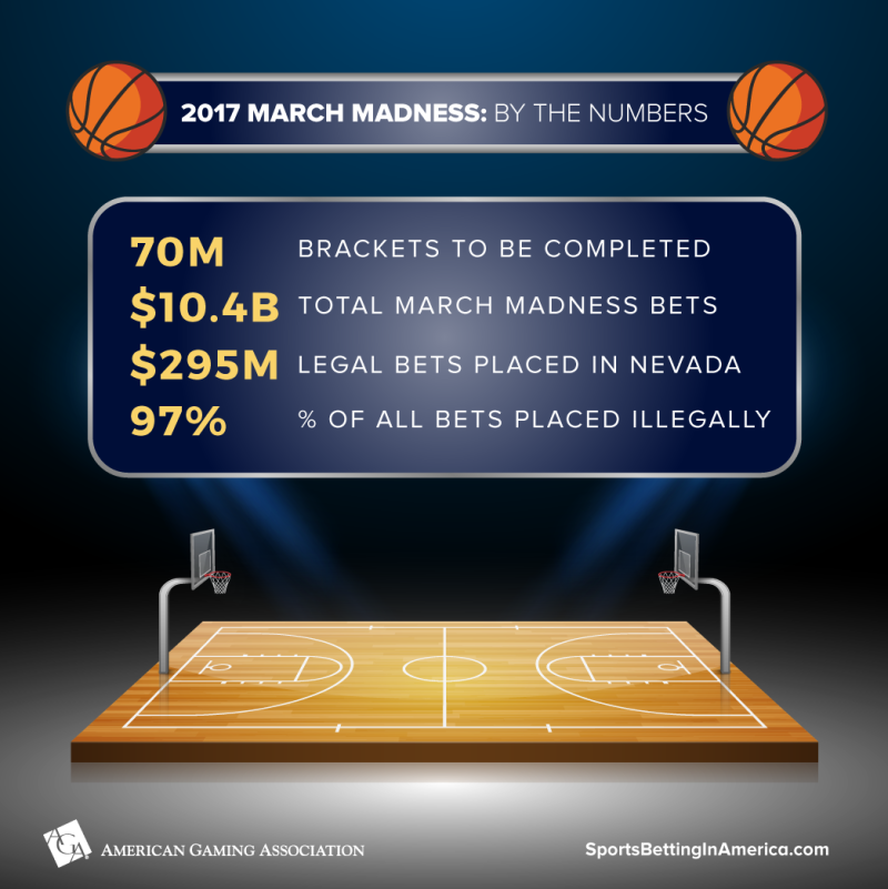 March Madness betting 2017_American Gaming Association