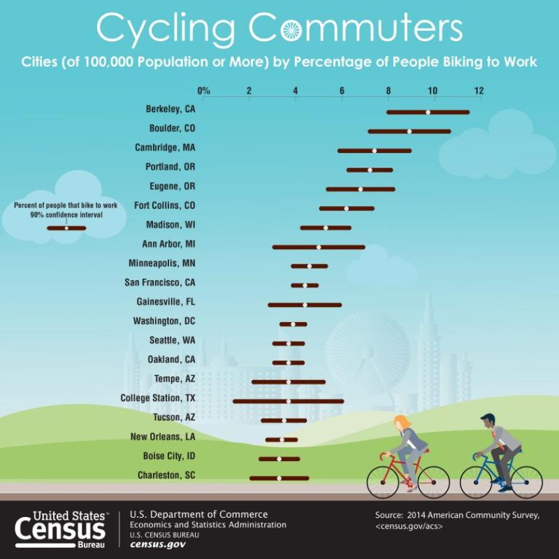 Census Bureau bicycle to work graphic