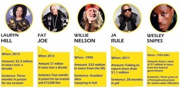 10 celebrities who owed IRS big bills_second 5_AMLAlert