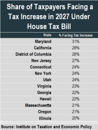 GOP tax plan increases by state_ITEP