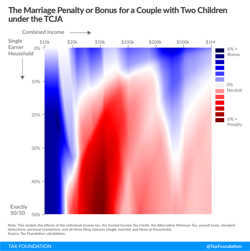 Tax Foundation analysis marriage penalty or bonus under TCJA Feb2018