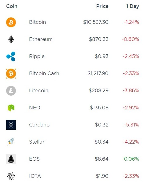 Cryptocurrency values as of AM 28February2018_Cointracker