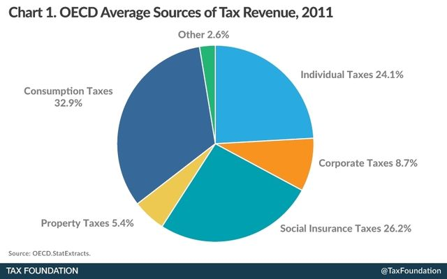 OECD tax sources 2011_Tax Foundation analysis November 2014