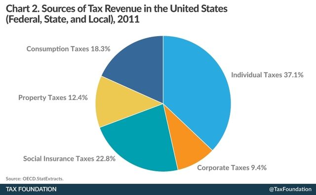 US tax sources 2011_Tax Foundation analysis November 2014