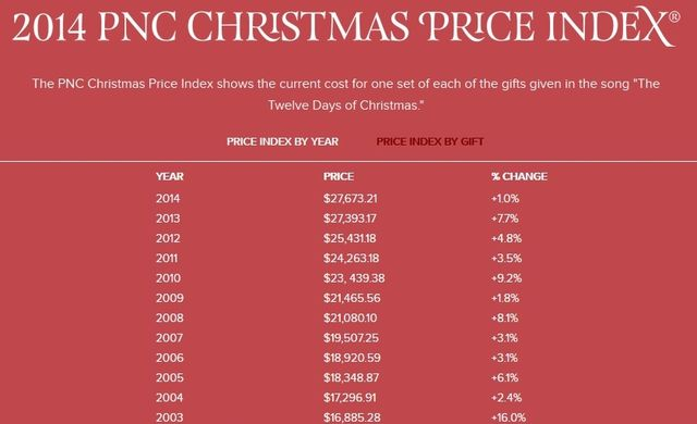 12 Days Of Christmas Costs.What Will The 12 Days Of Christmas Cost You In 2014 Don T Mess