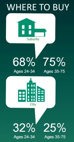 Collingwood Group survey of millennials attitudes re homeownership_excerpt