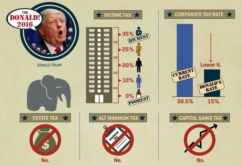 Donald Trump tax plan excerpt