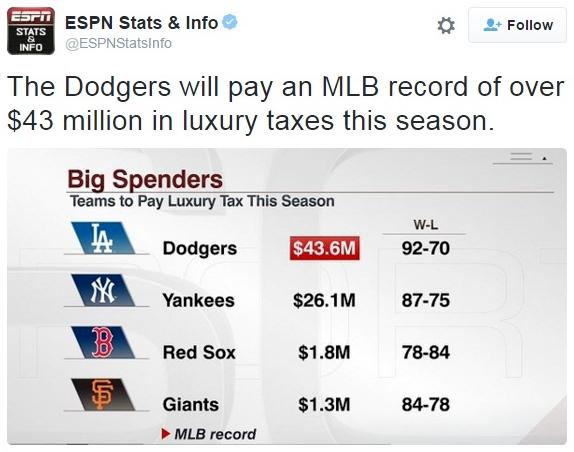 LA Dodgers lead 2015 MLB luxury tax payment_ESPN via Twitter