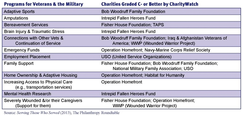 Charity Watch veterans groups review January 26 2015