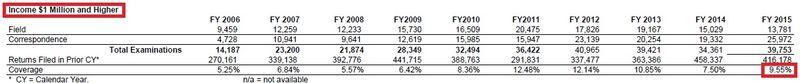 IRS audits of millionaires 2006-2015