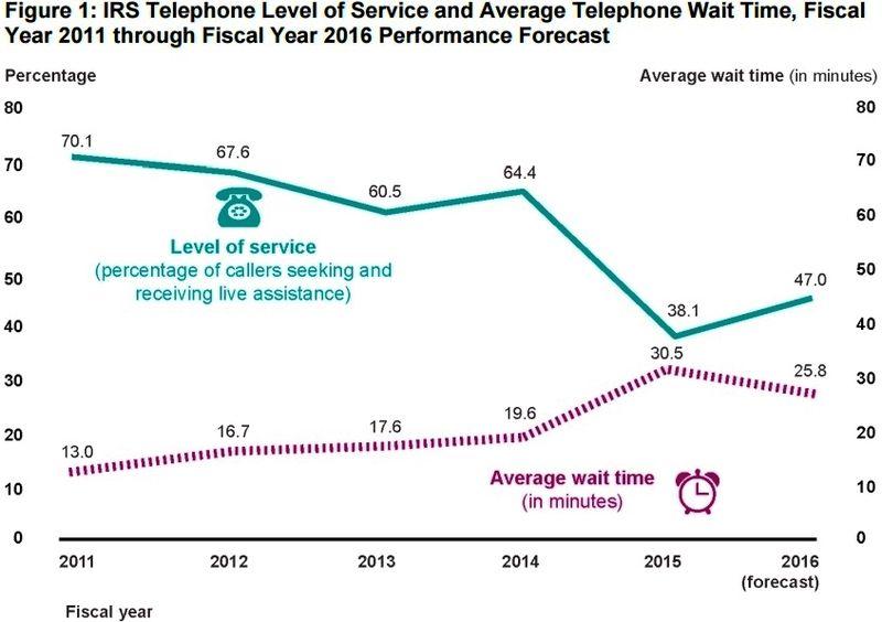 IRS telephone service 2011-2016_GAO analysis of IRS data