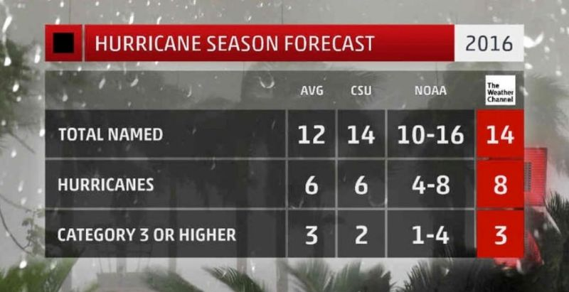 Hurricane season 2016 updated forecasts_The Weather Channel