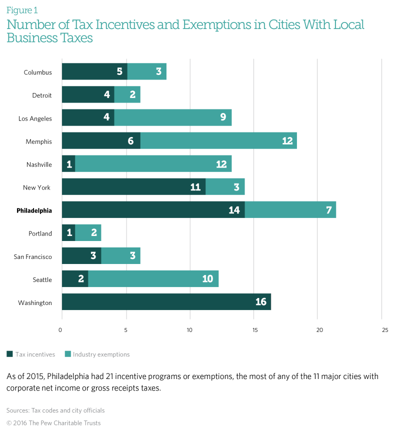Philadelphia-Business-Tax-Report_Pew Charitable Trusts research August 2016