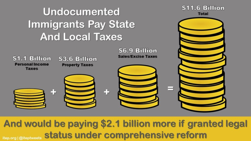 ITEP graphic re Immigration tax calculations