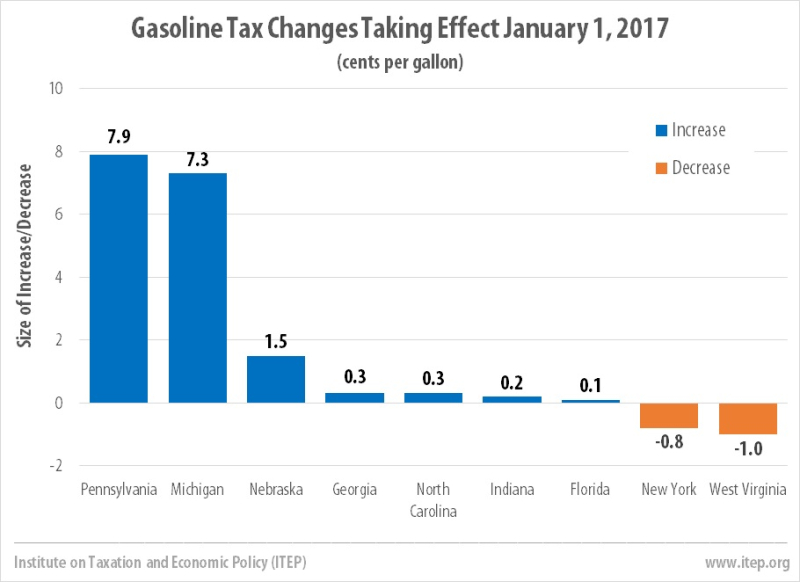 Gastax010117_ITEPgraphic