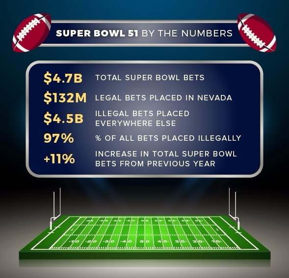 Super Bowl gambling data_American Gaming Associaion 020517