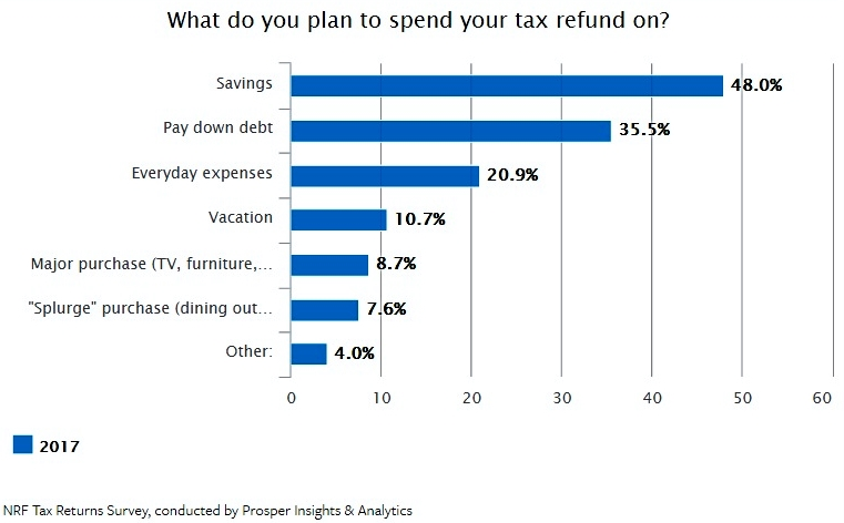 NRF tax refund use 2017 survey overall results