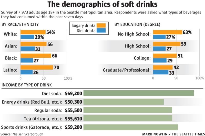 Demographics of soft drinks_Seattle Times image using Nielsen Scarborough data