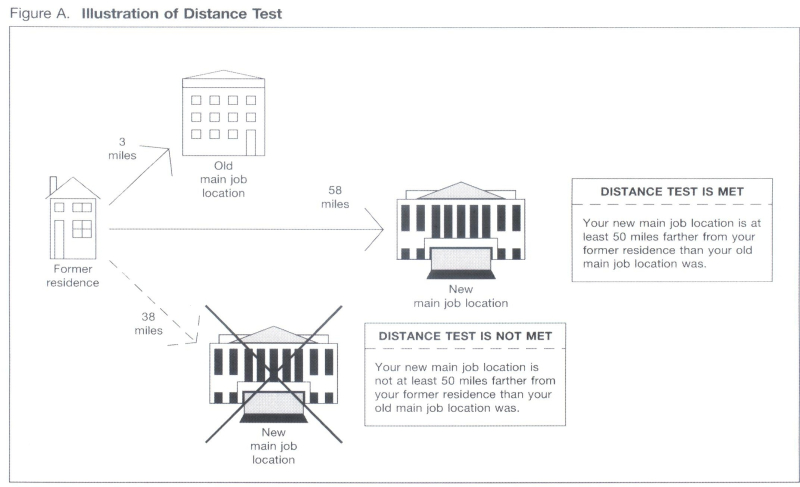 IRS illustration of moving deduction distance test