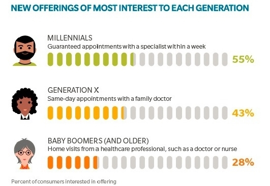 New health care offerings preferred by generations