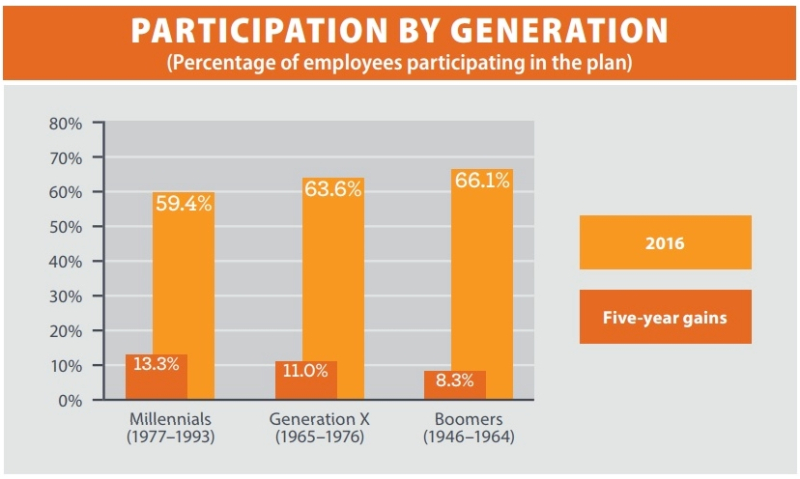 Workplace retirement plan participation by employee generation_Wells Fargo