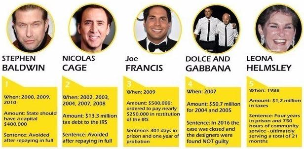 10 celebrities who owed IRS big bills_first 5_AMLAlert