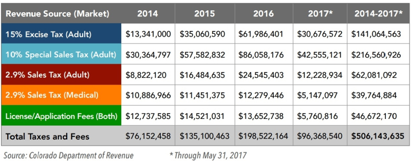 Colorado marijuana taxes collected 2014-2017_VS Strategies July 2017 report