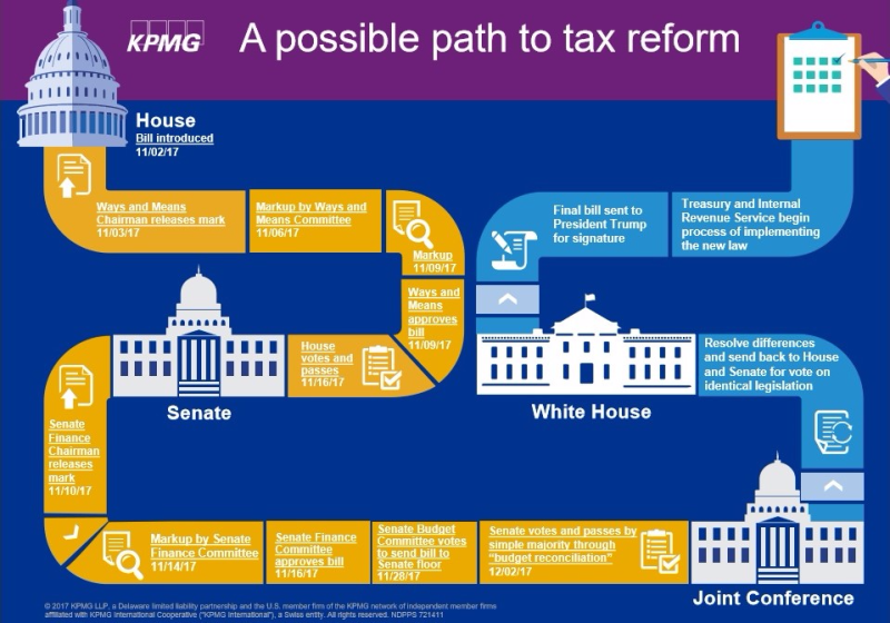 KPMG path to tax reform graphic from 120717 webinar