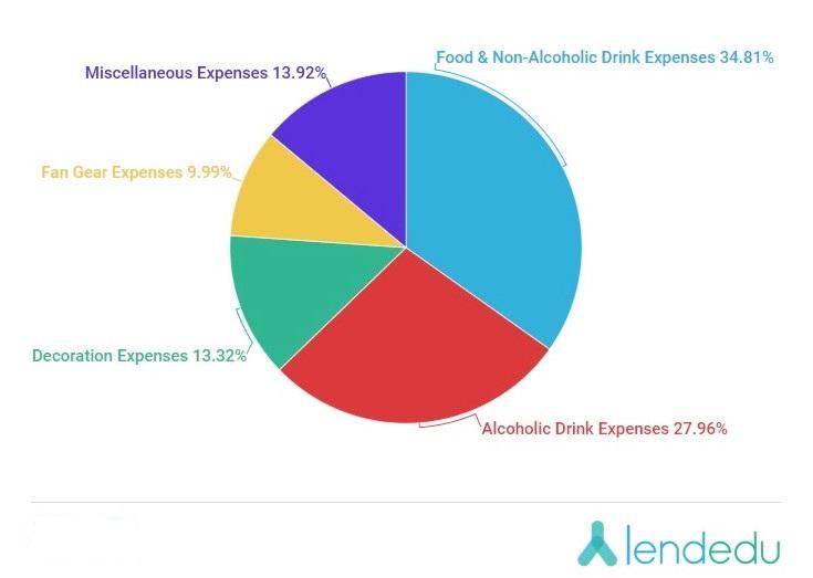 Super Bowl party expenditures pie chart_LendEDU