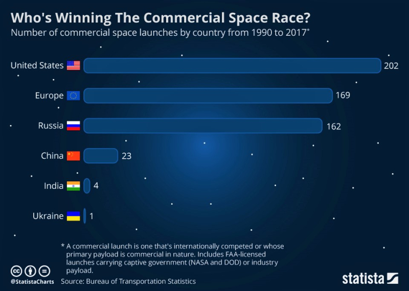 Winning the commercial space race_Statista chartoftheday_12829