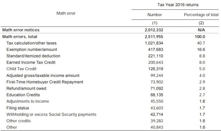 Math errors IRS Data Book 2017 table excerpt